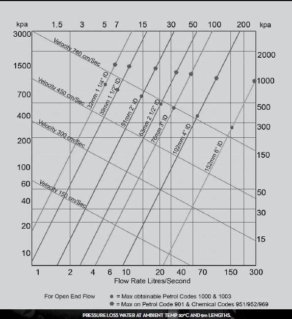 Pressure Loss Water at Ambient Temp - Plascorp